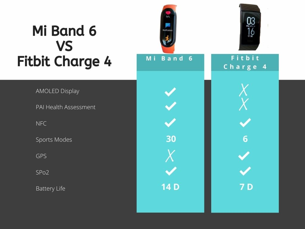 mi band 6 vs fitbit charge 4